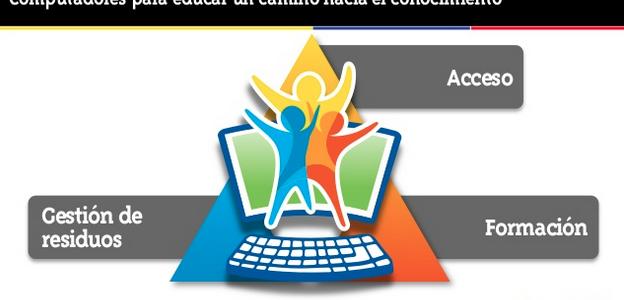 Presentación en Educa Digital 2011